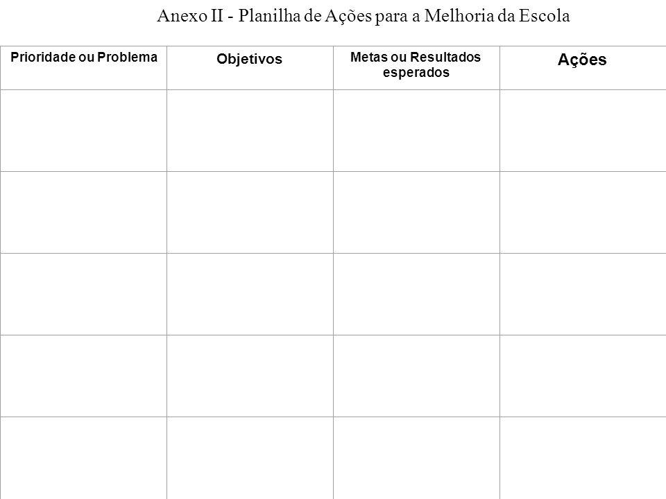 Anexo II - Planilha de Ações para a Melhoria da Escola Prioridade ou Problema Objetivos Metas ou Resultados esperados Ações