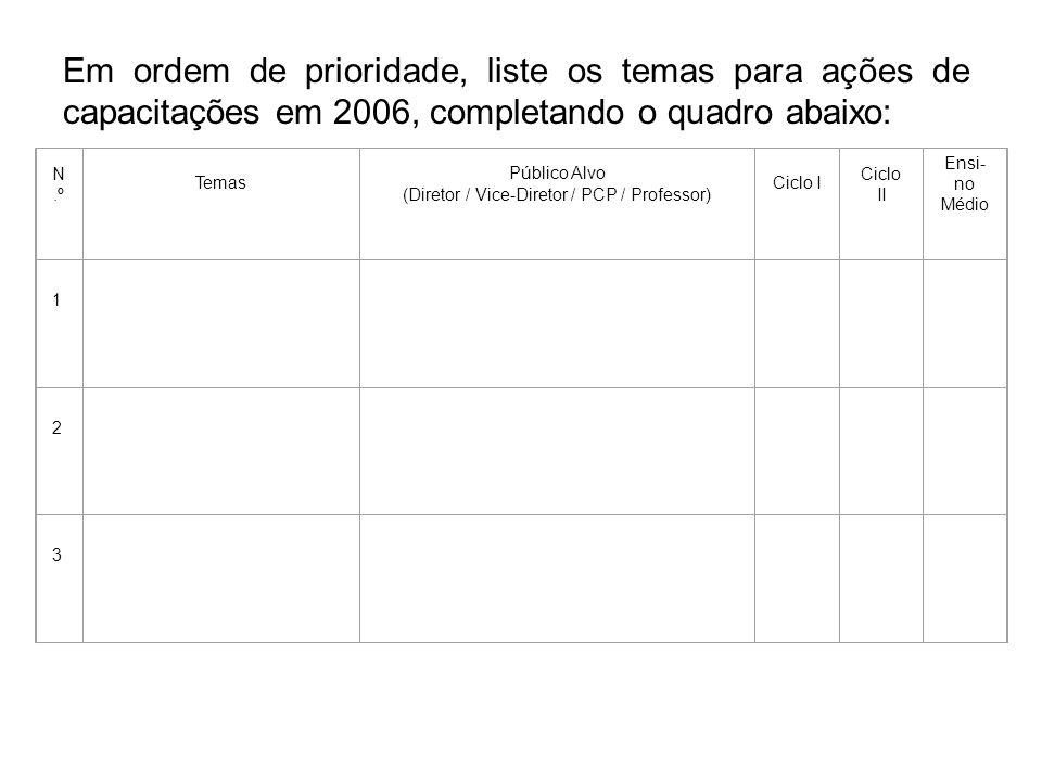 Em ordem de prioridade, liste os temas para ações de capacitações em 2006, completando o quadro abaixo: N.º Temas Público Alvo (Diretor / Vice-Diretor