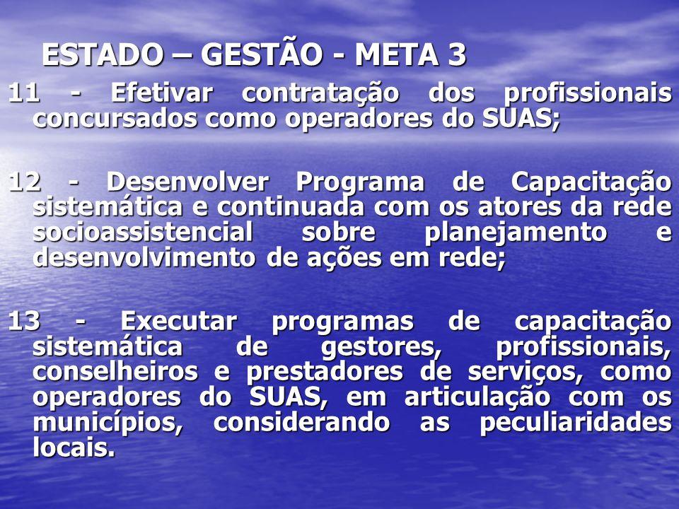 ESTADO – GESTÃO - META 3 11 - Efetivar contratação dos profissionais concursados como operadores do SUAS; 12 - Desenvolver Programa de Capacitação sis