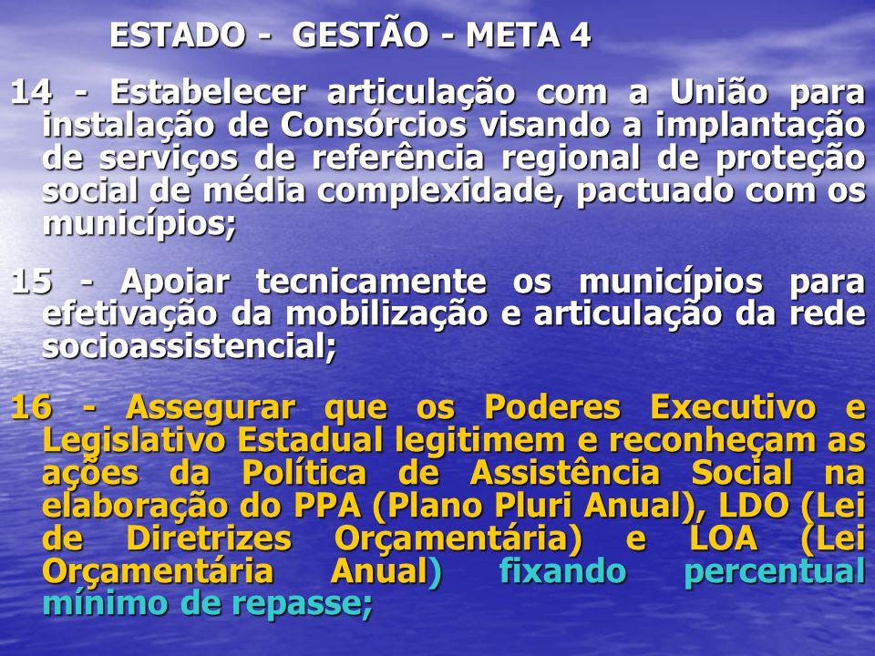 ESTADO - GESTÃO - META 4 14 - Estabelecer articulação com a União para instalação de Consórcios visando a implantação de serviços de referência region