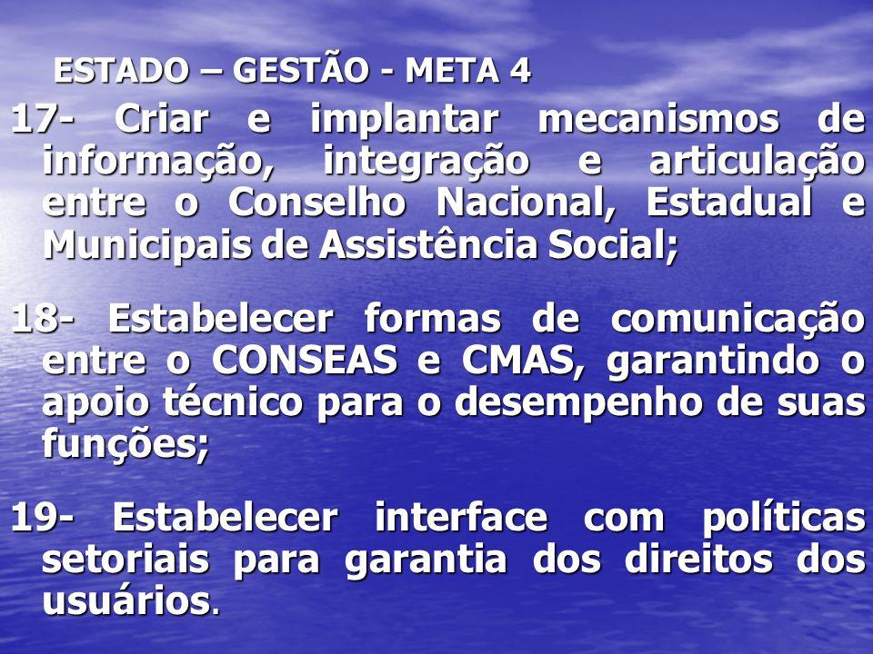 ESTADO – GESTÃO - META 4 17- Criar e implantar mecanismos de informação, integração e articulação entre o Conselho Nacional, Estadual e Municipais de