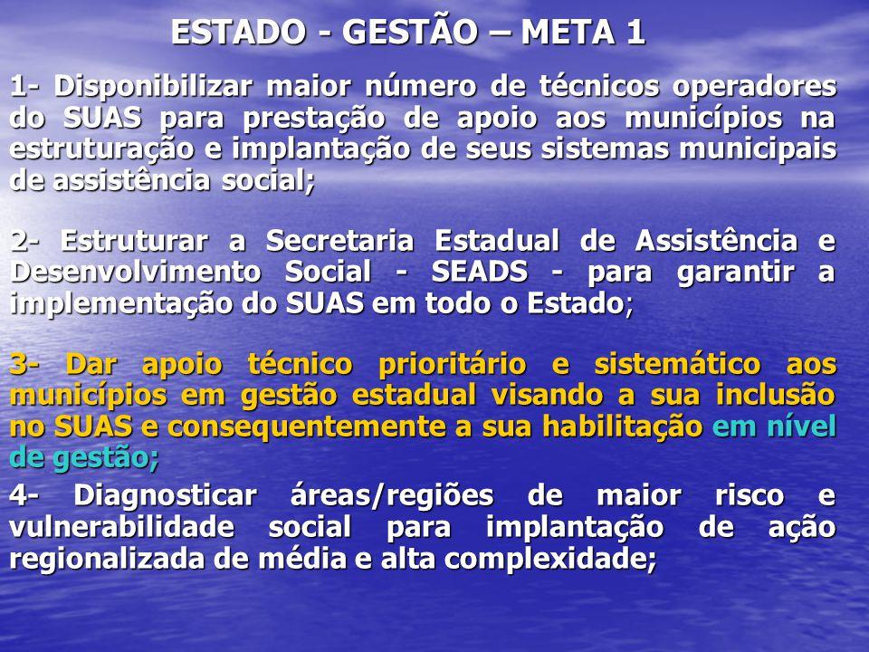 ESTADO - GESTÃO – META 1 1- Disponibilizar maior número de técnicos operadores do SUAS para prestação de apoio aos municípios na estruturação e implan