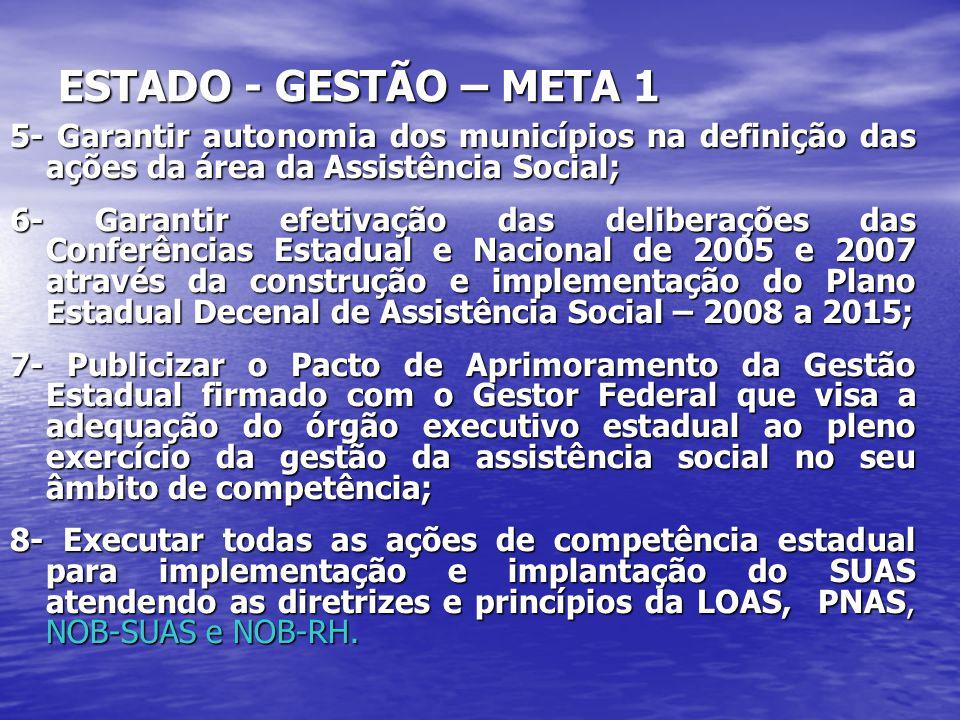 ESTADO - GESTÃO – META 1 5- Garantir autonomia dos municípios na definição das ações da área da Assistência Social; 6- Garantir efetivação das deliber