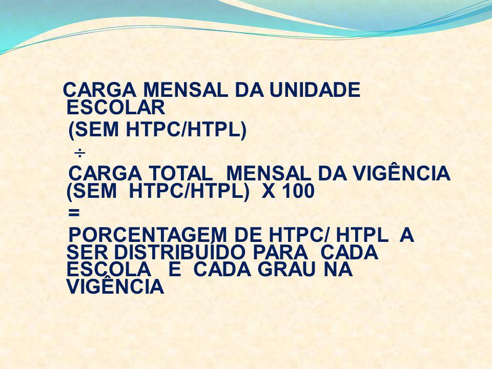 CARGA MENSAL DA UNIDADE ESCOLAR (SEM HTPC/HTPL) CARGA TOTAL MENSAL DA VIGÊNCIA (SEM HTPC/HTPL) X 100 = PORCENTAGEM DE HTPC/ HTPL A SER DISTRIBUÍDO PAR