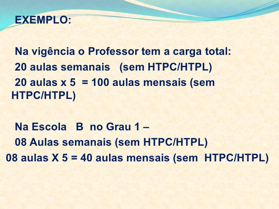EXEMPLO: Na vigência o Professor tem a carga total: 20 aulas semanais (sem HTPC/HTPL) 20 aulas x 5 = 100 aulas mensais (sem HTPC/HTPL) Na Escola B no