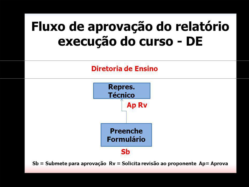 Fluxo de aprovação do relatório execução do curso - DE Preenche Formulário Diretoria de Ensino Repres.