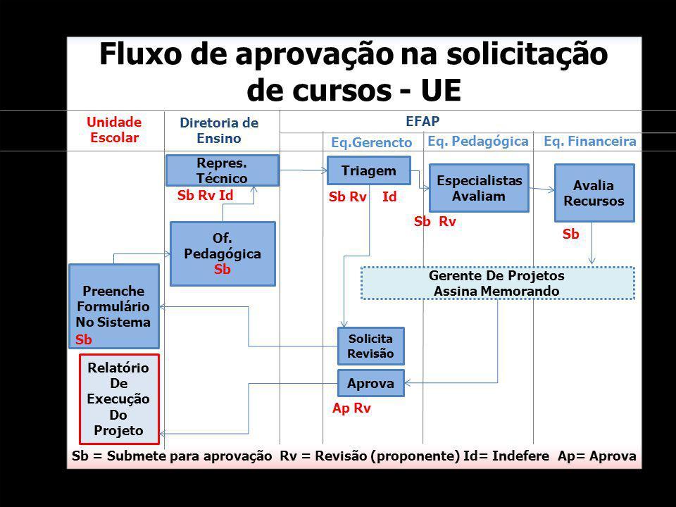 Fluxo de aprovação na solicitação de cursos - UE Sb = Submete para aprovação Rv = Revisão (proponente) Id= Indefere Ap= Aprova Triagem Eq.