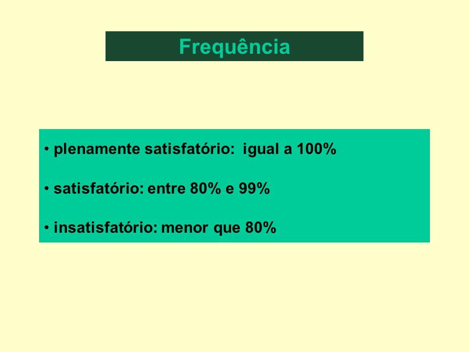 Individual: Síntese das avaliações dos Módulos Em Equipe: Produto Final Frequência plenamente satisfatório: igual a 100% satisfatório: entre 80% e 99% insatisfatório: menor que 80%