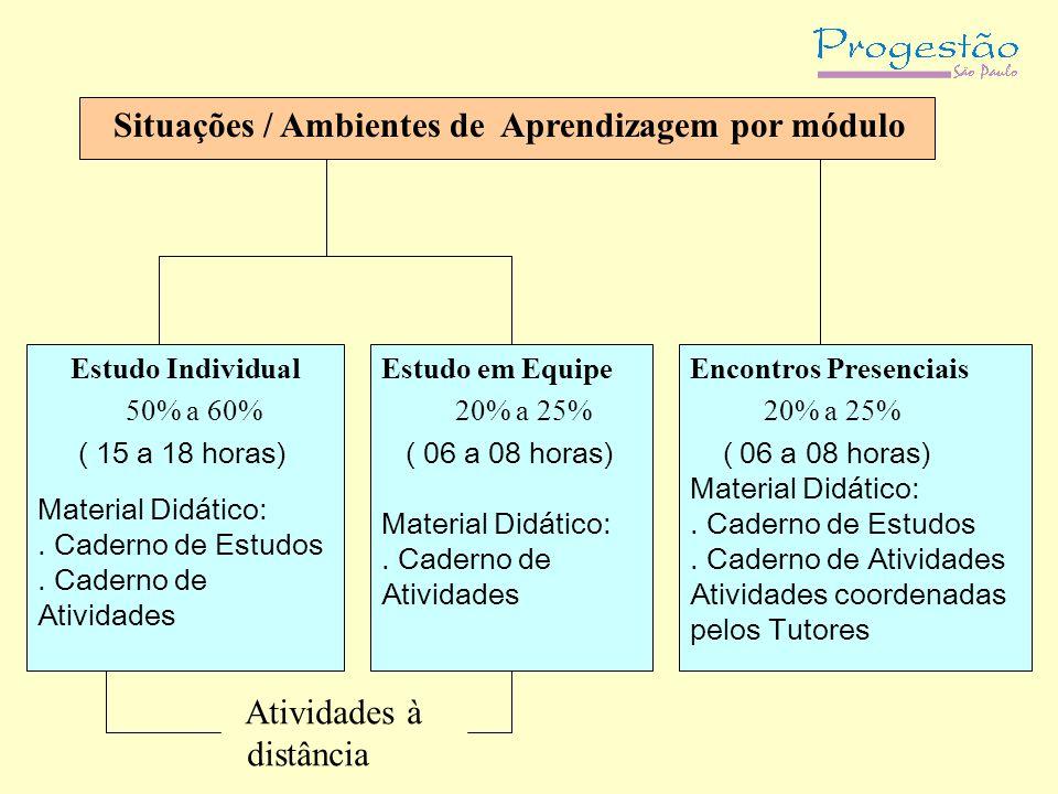 Situações / Ambientes de Aprendizagem por módulo Estudo Individual 50% a 60% ( 15 a 18 horas) Material Didático:. Caderno de Estudos. Caderno de Ativi