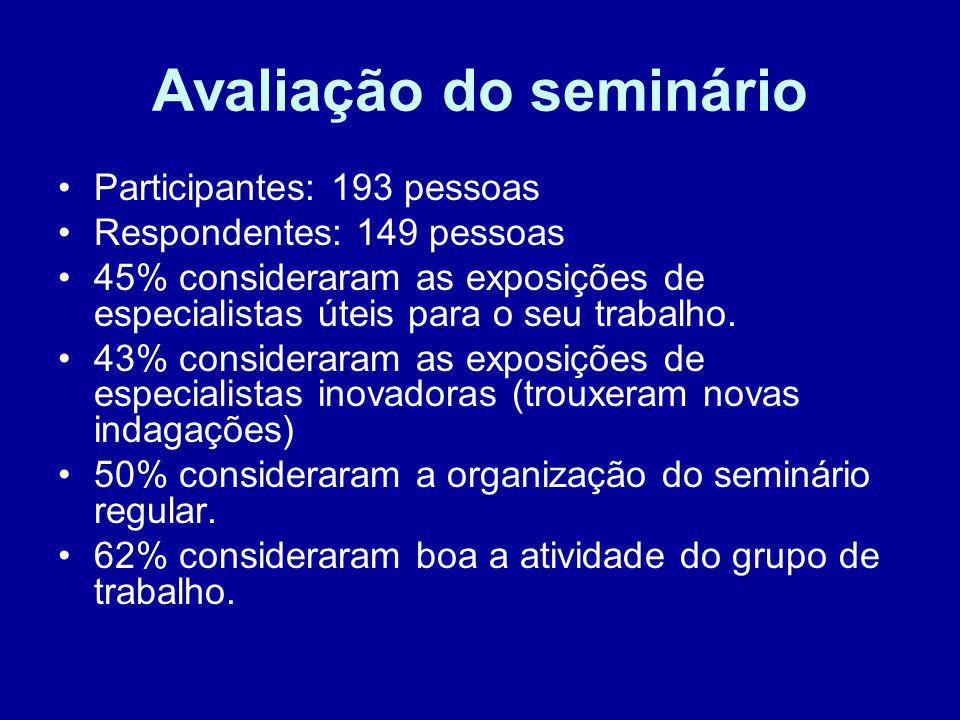 Avaliação do seminário Participantes: 193 pessoas Respondentes: 149 pessoas 45% consideraram as exposições de especialistas úteis para o seu trabalho.