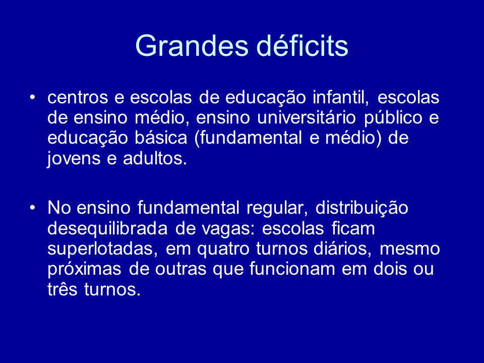 Grandes déficits centros e escolas de educação infantil, escolas de ensino médio, ensino universitário público e educação básica (fundamental e médio)