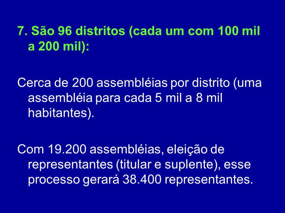 7. São 96 distritos (cada um com 100 mil a 200 mil): Cerca de 200 assembléias por distrito (uma assembléia para cada 5 mil a 8 mil habitantes). Com 19