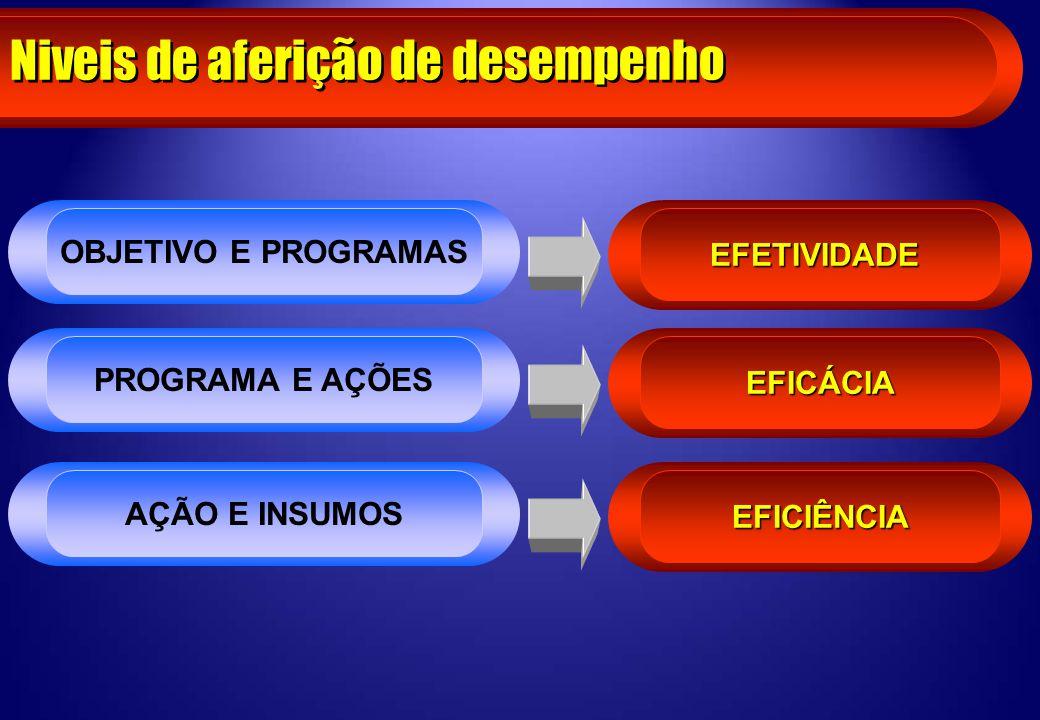 Niveis de aferição de desempenho EFETIVIDADE OBJETIVO E PROGRAMAS EFICÁCIA PROGRAMA E AÇÕES EFICIÊNCIA AÇÃO E INSUMOS