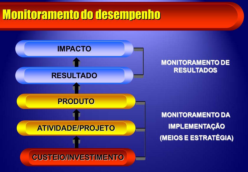 Monitoramento do desempenho IMPACTO c RESULTADO c PRODUTO c ATIVIDADE/PROJETO c CUSTEIO/INVESTIMENTO MONITORAMENTO DA IMPLEMENTAÇÃO IMPLEMENTAÇÃO (MEI