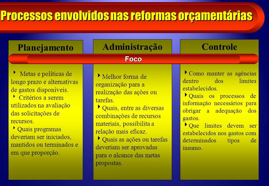 Processos envolvidos nas reformas orçamentárias Planejamento Metas e políticas de longo prazo e alternativas de gastos disponíveis. Critérios a serem