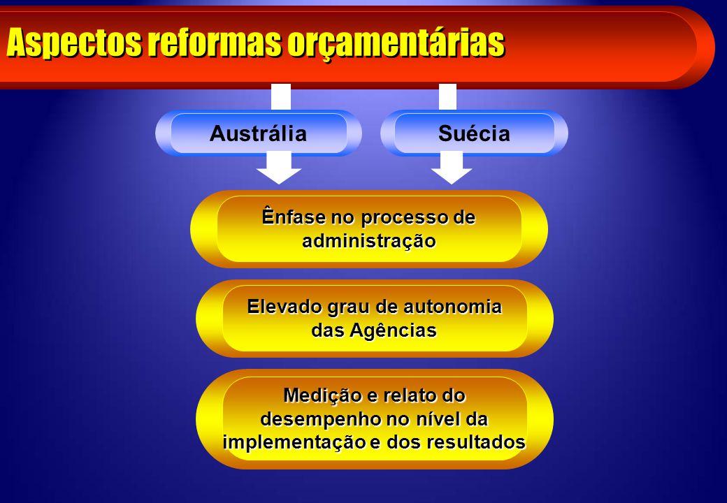 Aspectos reformas orçamentárias SuéciaAustrália Ênfase no processo de administração Elevado grau de autonomia das Agências Medição e relato do desempe
