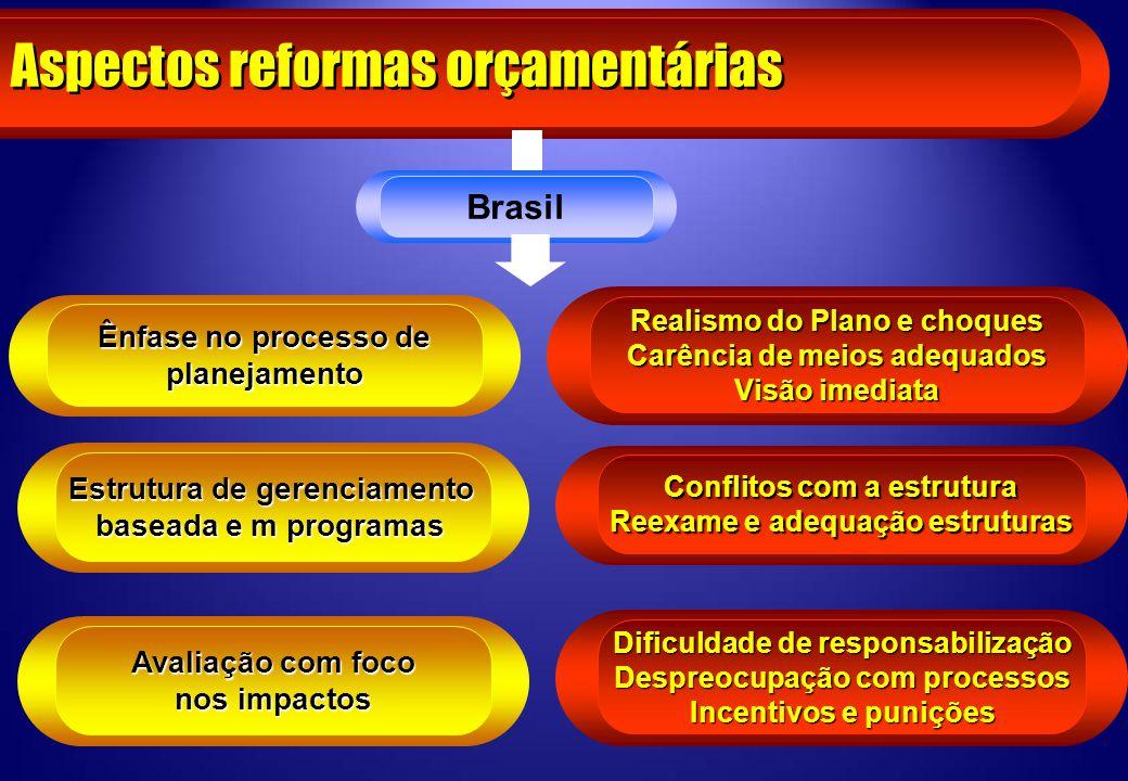 Aspectos reformas orçamentárias Brasil Ênfase no processo de planejamento Estrutura de gerenciamento baseada e m programas Avaliação com foco nos impa