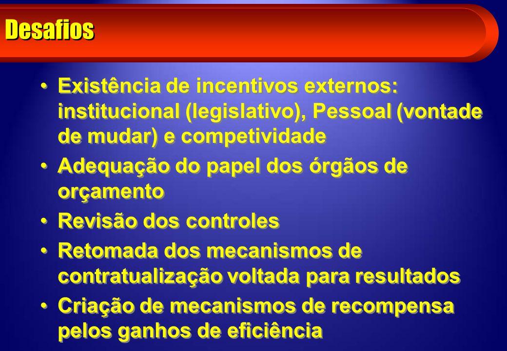 Desafios Existência de incentivos externos: institucional (legislativo), Pessoal (vontade de mudar) e competividade Adequação do papel dos órgãos de o