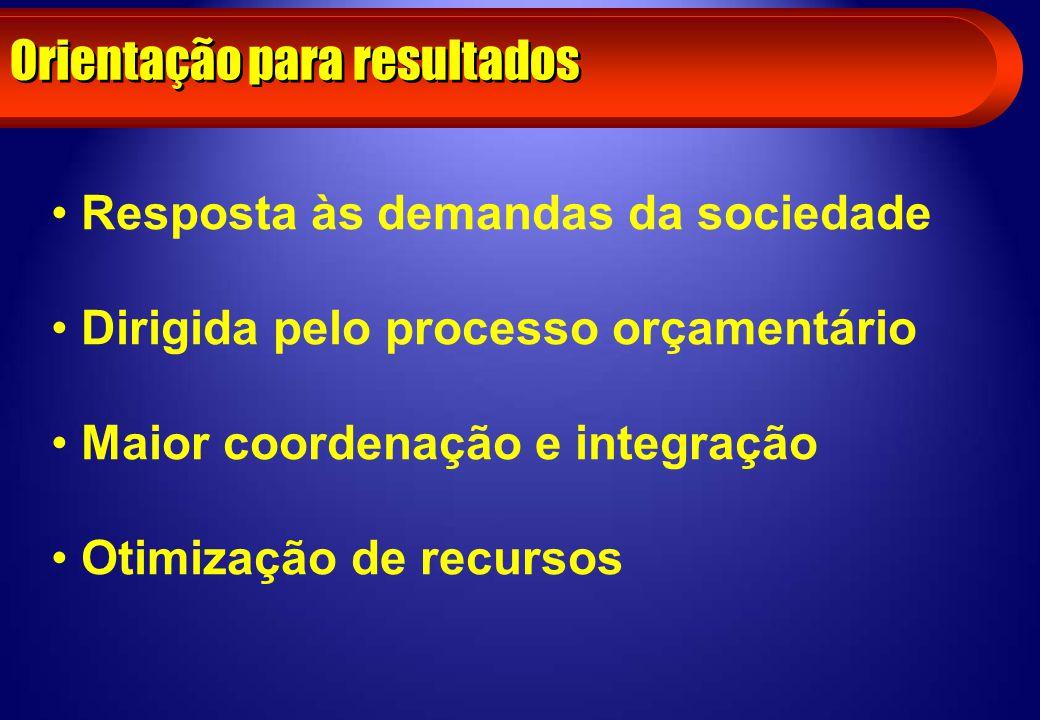 Orientação para resultados Resposta às demandas da sociedade Dirigida pelo processo orçamentário Maior coordenação e integração Otimização de recursos