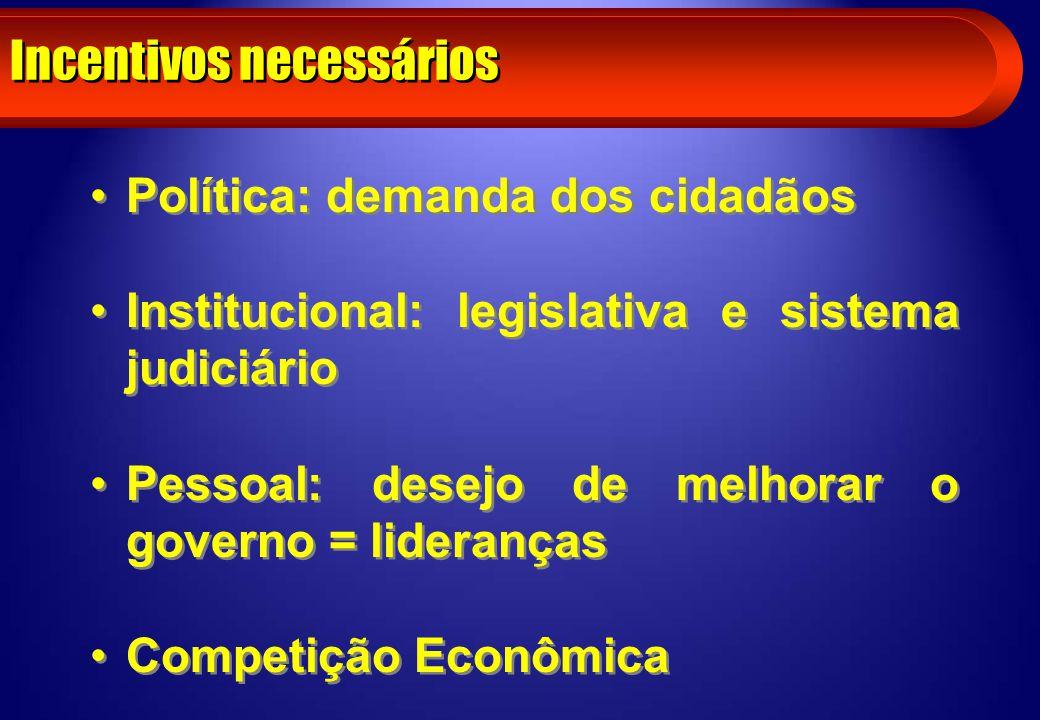 Incentivos necessários Política: demanda dos cidadãos Institucional: legislativa e sistema judiciário Pessoal: desejo de melhorar o governo = lideranç