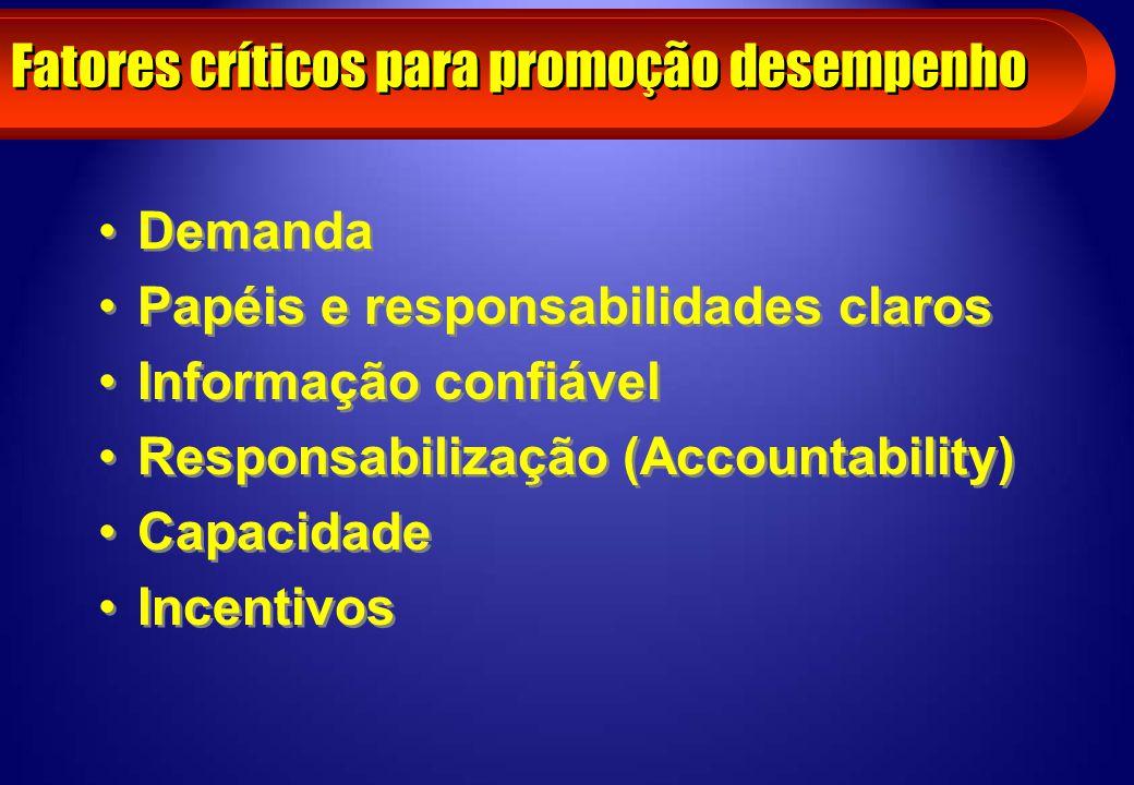 Fatores críticos para promoção desempenho Demanda Papéis e responsabilidades claros Informação confiável Responsabilização (Accountability) Capacidade