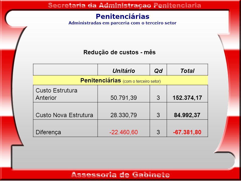 Penitenciárias Redução de custos - mês UnitárioQdTotal Penitenciárias Custo Estrutura Anterior50.791,39723.656.980,08 Custo Nova Estrutura40.134,47722.889.681,84 Diferença-10.656,9272-767.298,24
