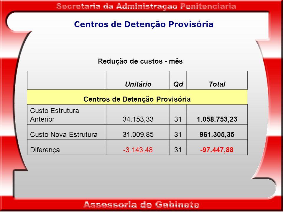 Centros de Detenção Provisória Redução de custos - mês UnitárioQdTotal Centros de Detenção Provisória Custo Estrutura Anterior34.153,33311.058.753,23 Custo Nova Estrutura31.009,8531961.305,35 Diferença-3.143,4831-97.447,88