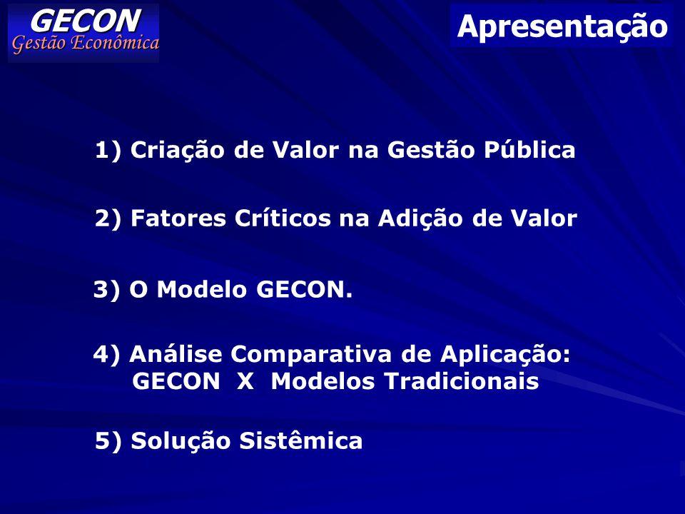 GECON Gestão Econômica Apresentação 1) Criação de Valor na Gestão Pública