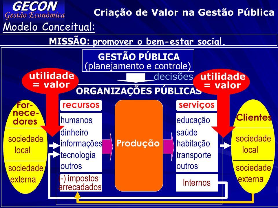 GECON Gestão Econômica Análise Comparativa PRODUTIVIDADE E QUALIDADE custo so- cial unit.