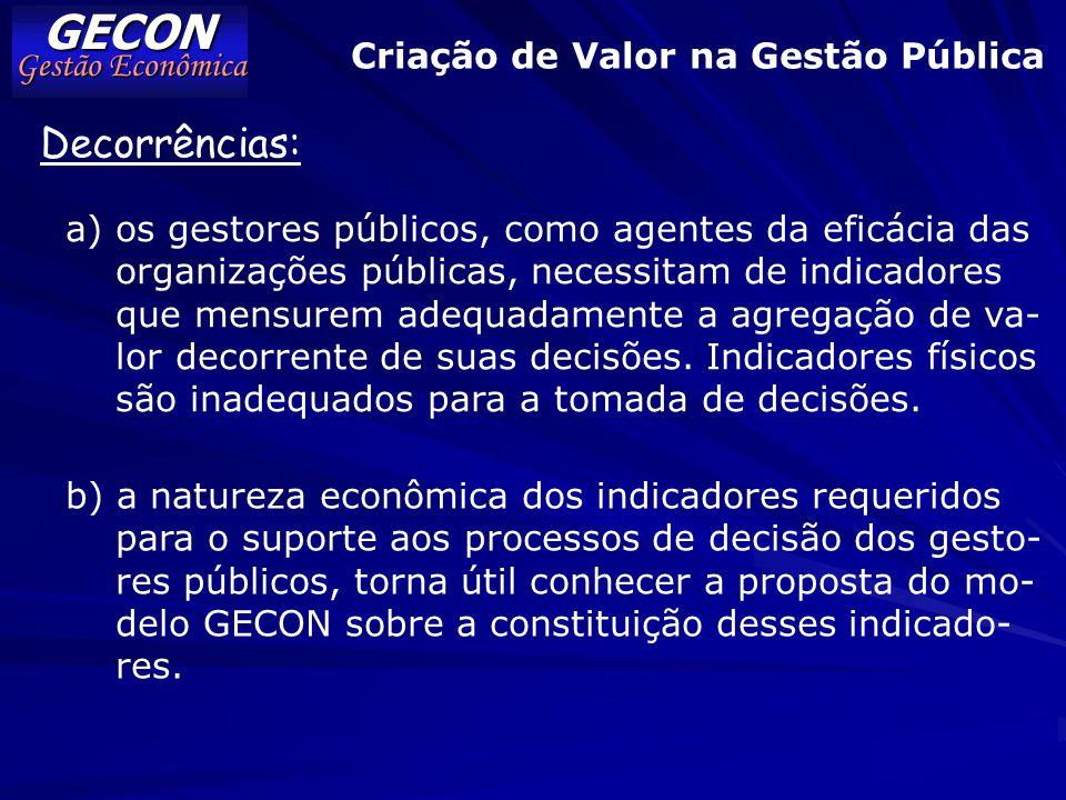 GECON Gestão Econômica Apresentação 2) Fatores Críticos na Adição de Valor