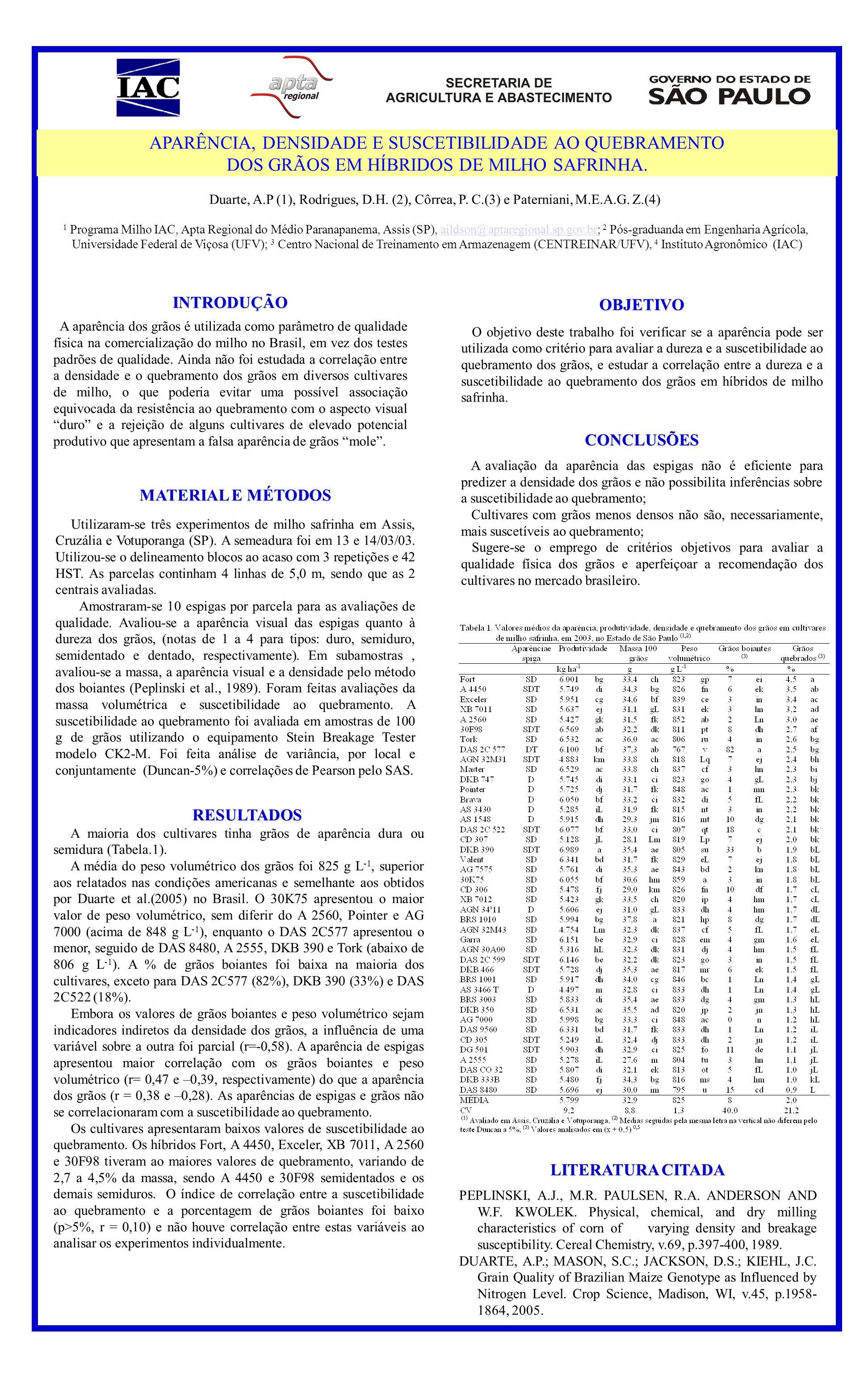 Duarte, A.P (1), Rodrigues, D.H. (2), Côrrea, P. C.(3) e Paterniani, M.E.A.G. Z.(4) 1 Programa Milho IAC, Apta Regional do Médio Paranapanema, Assis (