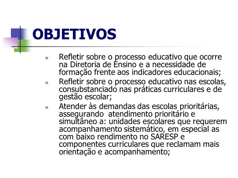 OBJETIVOS Refletir sobre o processo educativo que ocorre na Diretoria de Ensino e a necessidade de formação frente aos indicadores educacionais; Refle