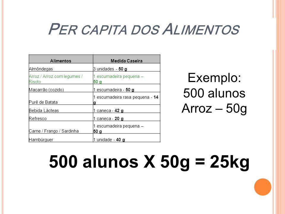 P ER CAPITA DOS A LIMENTOS AlimentosMedida Caseira Almôndegas3 unidades - 50 g Arroz / Arroz com legumes / Risoto 1 escumadeira pequena – 50 g Macarrã