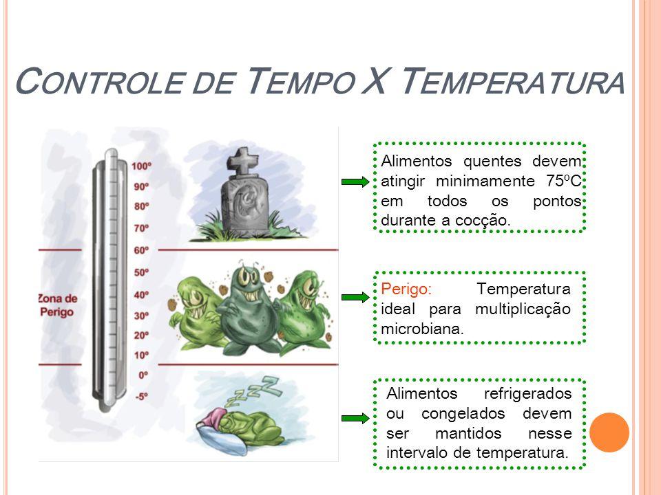 Perigo: Temperatura ideal para multiplicação microbiana. C ONTROLE DE T EMPO X T EMPERATURA Alimentos quentes devem atingir minimamente 75ºC em todos