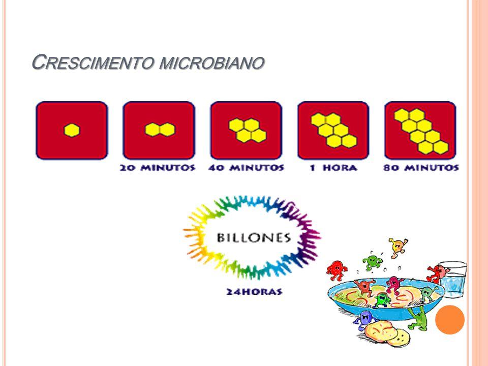 C RESCIMENTO MICROBIANO