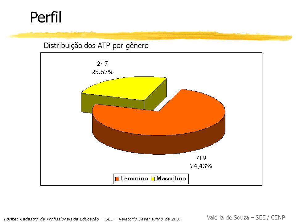 Valéria de Souza – SEE / CENP Distribuição dos ATP por gênero Perfil Fonte: Cadastro de Profissionais da Educação – SEE – Relatório Base: junho de 200
