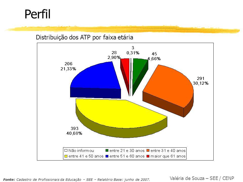 Valéria de Souza – SEE / CENP Distribuição dos ATP por faixa etária Perfil Fonte: Cadastro de Profissionais da Educação – SEE – Relatório Base: junho