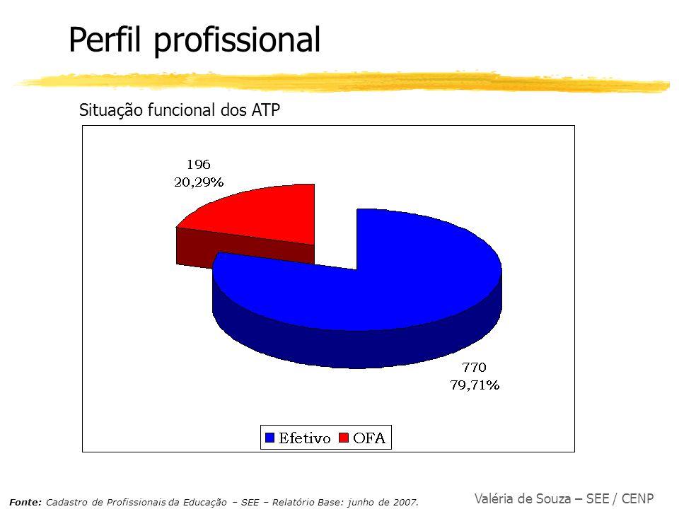 Valéria de Souza – SEE / CENP Perfil profissional Situação funcional dos ATP Fonte: Cadastro de Profissionais da Educação – SEE – Relatório Base: junh