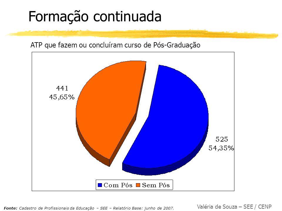 Valéria de Souza – SEE / CENP Formação continuada ATP que fazem ou concluíram curso de Pós-Graduação Fonte: Cadastro de Profissionais da Educação – SE