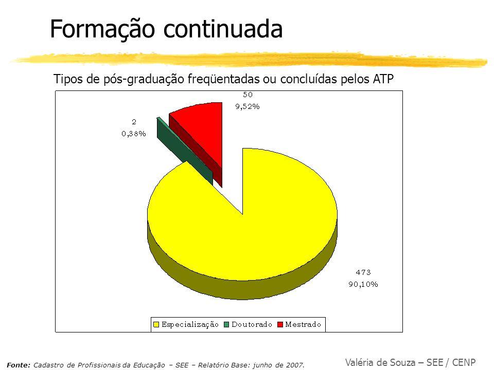 Valéria de Souza – SEE / CENP Formação continuada Tipos de pós-graduação freqüentadas ou concluídas pelos ATP Fonte: Cadastro de Profissionais da Educ