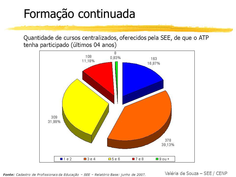 Valéria de Souza – SEE / CENP Formação continuada Quantidade de cursos centralizados, oferecidos pela SEE, de que o ATP tenha participado (últimos 04