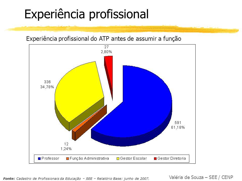 Valéria de Souza – SEE / CENP Experiência profissional Experiência profissional do ATP antes de assumir a função Fonte: Cadastro de Profissionais da E