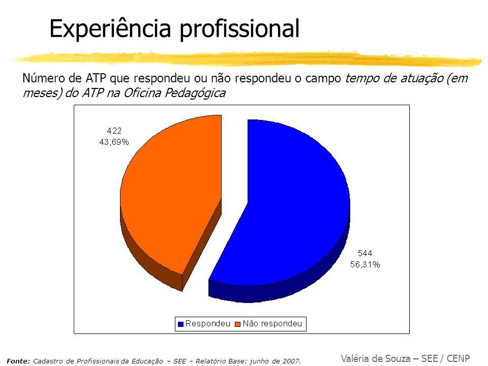 Valéria de Souza – SEE / CENP Experiência profissional Número de ATP que respondeu ou não respondeu o campo tempo de atuação (em meses) do ATP na Ofic