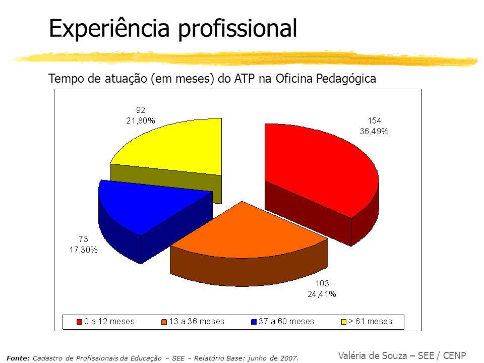 Valéria de Souza – SEE / CENP Experiência profissional Tempo de atuação (em meses) do ATP na Oficina Pedagógica Fonte: Cadastro de Profissionais da Ed
