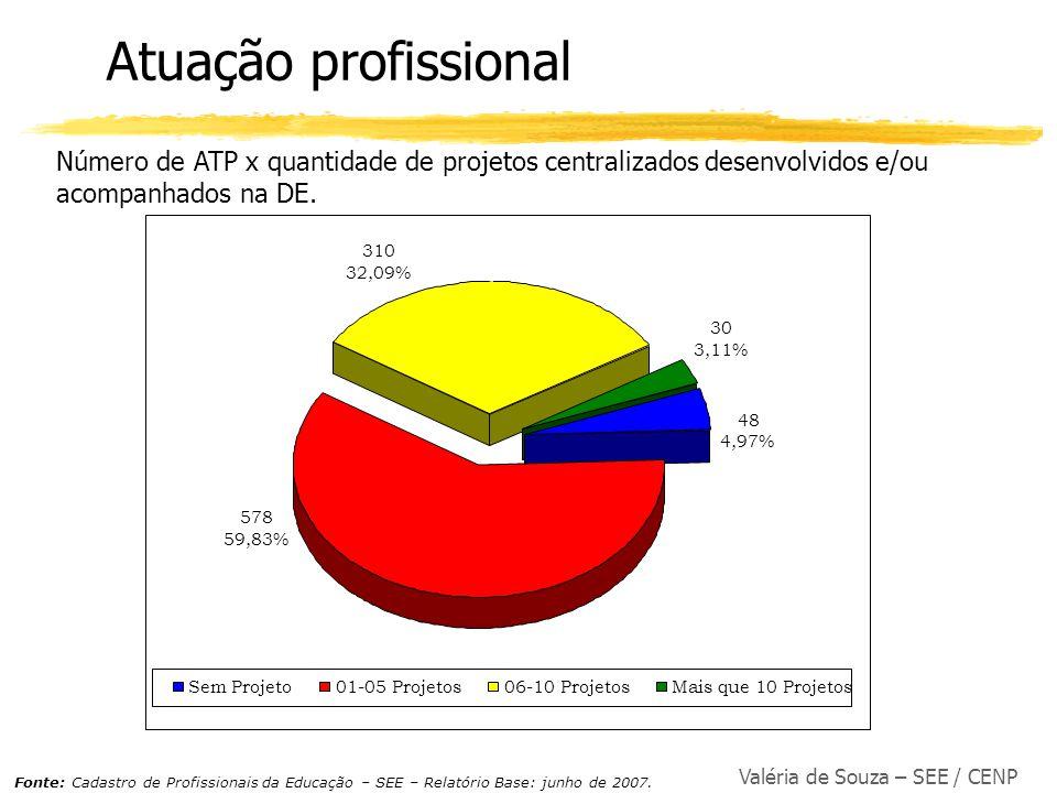 Valéria de Souza – SEE / CENP Atuação profissional Número de ATP x quantidade de projetos centralizados desenvolvidos e/ou acompanhados na DE. 310 32,