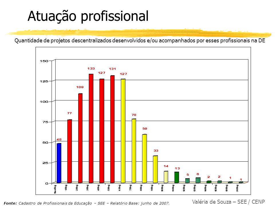Valéria de Souza – SEE / CENP Atuação profissional Quantidade de projetos descentralizados desenvolvidos e/ou acompanhados por esses profissionais na