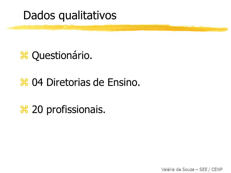 Valéria de Souza – SEE / CENP z Questionário. z 04 Diretorias de Ensino. z 20 profissionais. Dados qualitativos