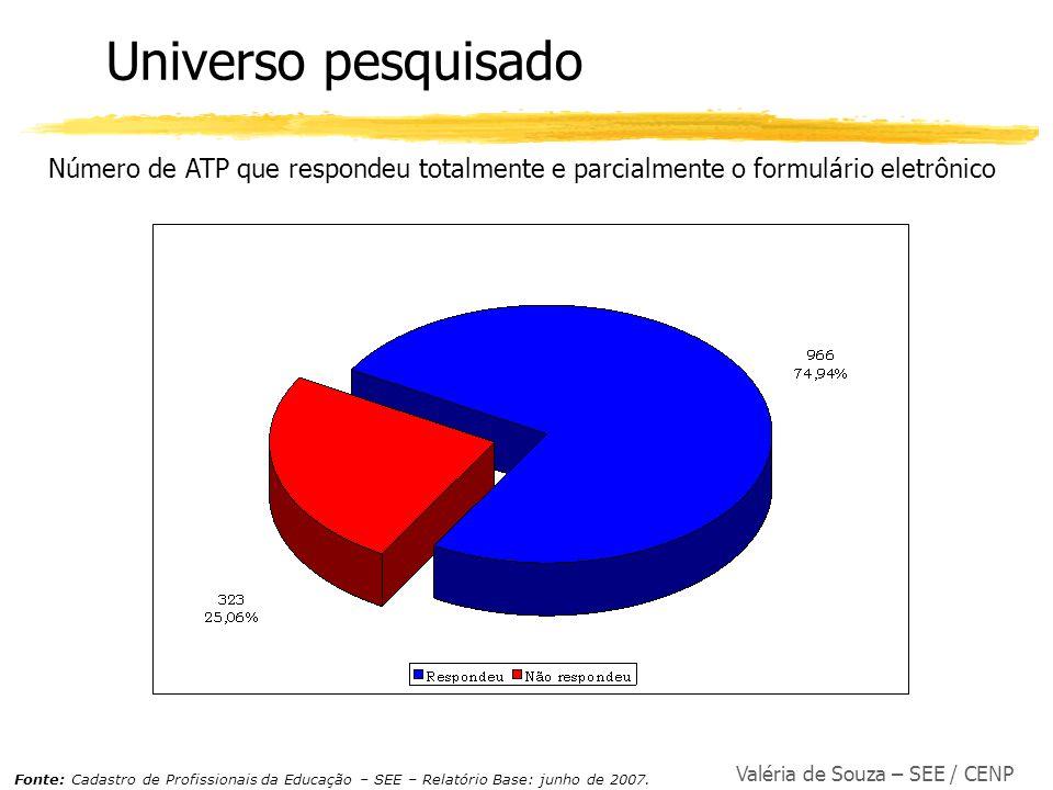 Valéria de Souza – SEE / CENP Universo pesquisado Número de ATP que respondeu totalmente e parcialmente o formulário eletrônico Fonte: Cadastro de Pro