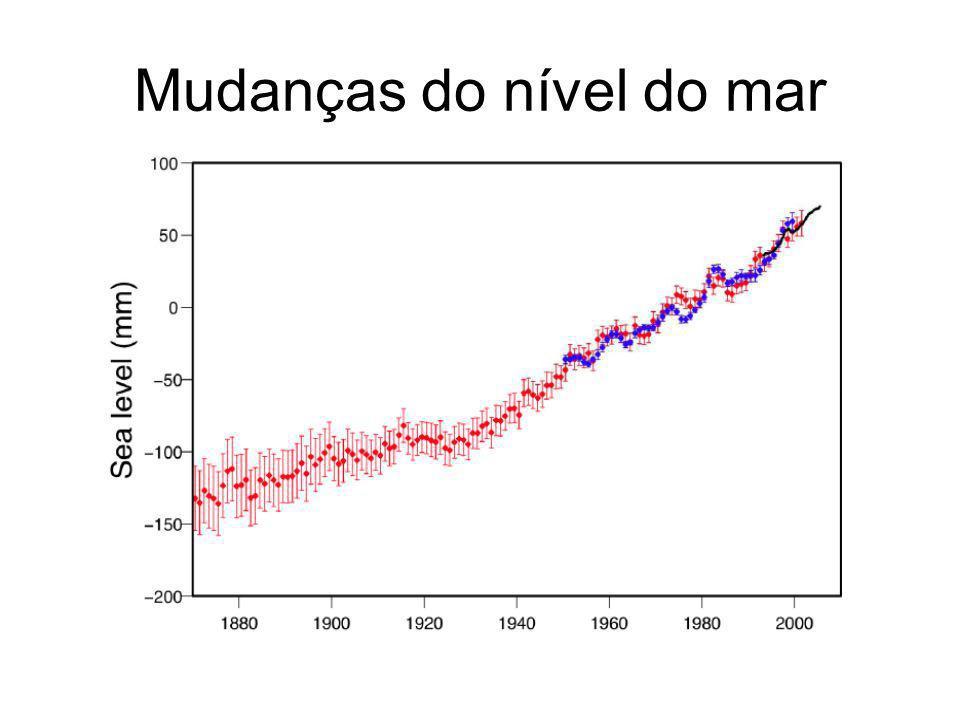 Mudanças do nível do mar