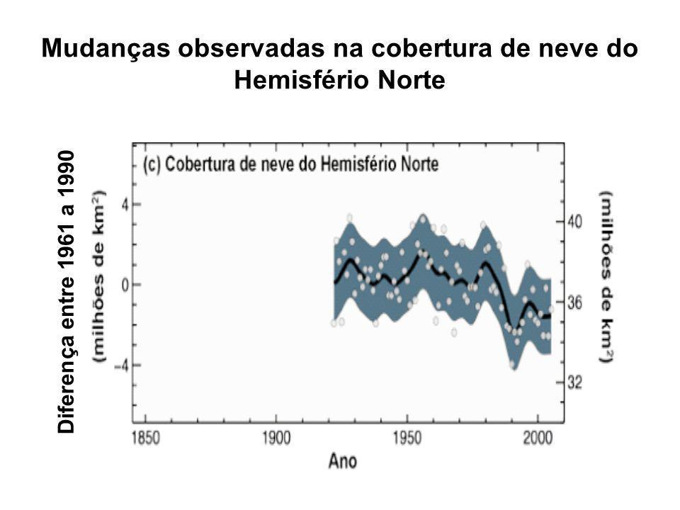 Mudanças observadas na cobertura de neve do Hemisfério Norte Diferen ça entre 1961 a 1990